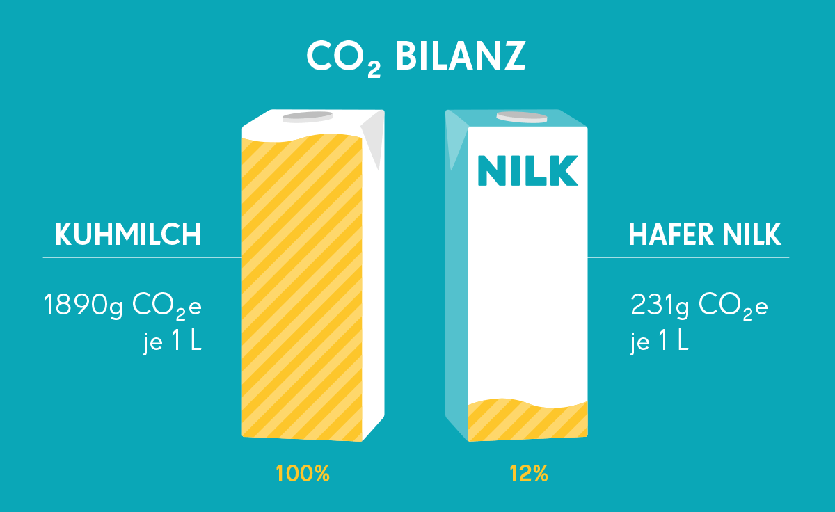 Die CO2 Bilanz für unsere Hafer Nilk im Vergleich mit Kuhmilch.